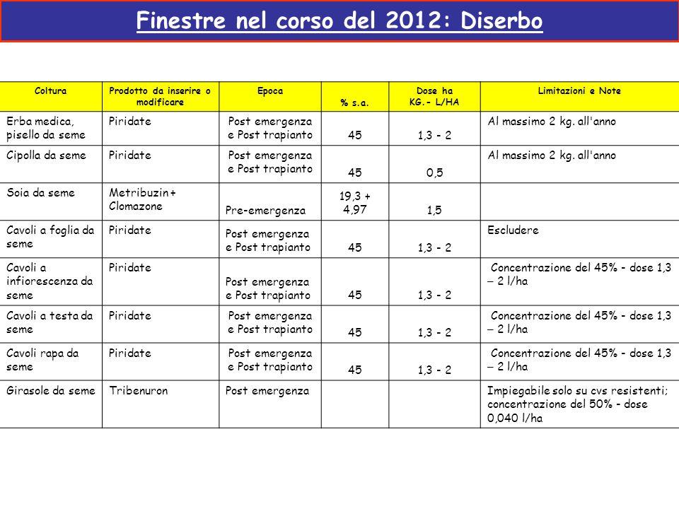 Finestre nel corso del 2012: Diserbo ColturaProdotto da inserire o modificare Epoca % s.a. Dose ha KG.- L/HA Limitazioni e Note Erba medica, pisello d