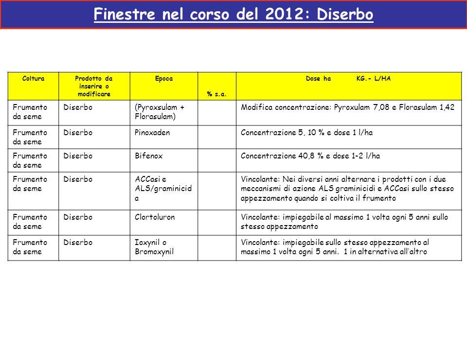 Finestre nel corso del 2012: Diserbo ColturaProdotto da inserire o modificare Epoca % s.a. Dose ha KG.- L/HA Frumento da seme Diserbo(Pyroxsulam + Flo
