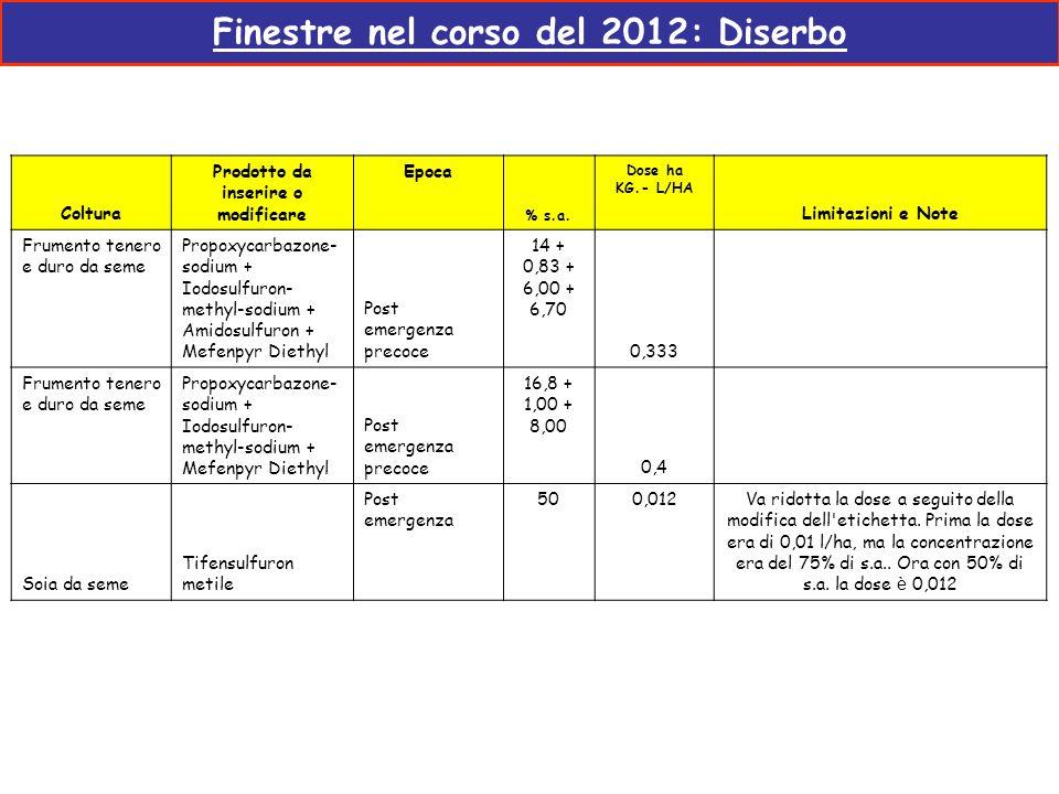 Finestre nel corso del 2012: Diserbo Coltura Prodotto da inserire o modificare Epoca % s.a. Dose ha KG.- L/HA Limitazioni e Note Frumento tenero e dur