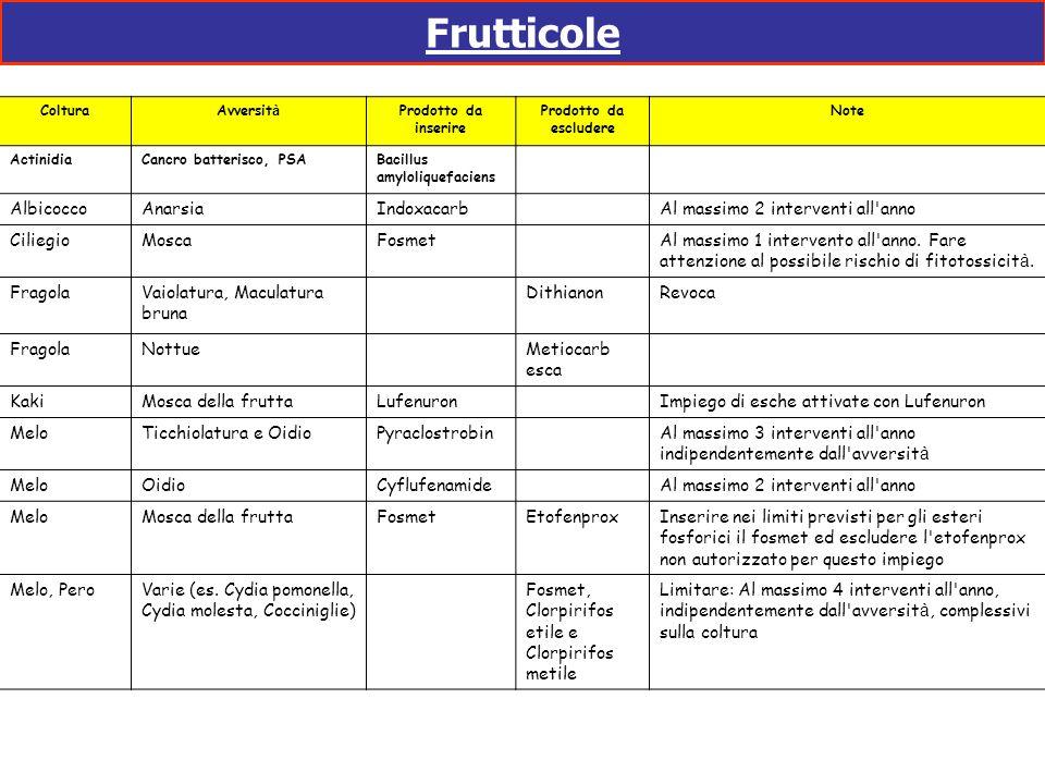 Frutticole ColturaAvversit à Prodotto da inserire Prodotto da escludere Note ActinidiaCancro batterisco, PSABacillus amyloliquefaciens AlbicoccoAnarsi