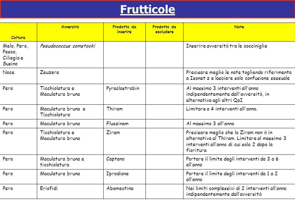 Frutticole ColturaAvversit à Prodotto da inserire Prodotto da escludere Note PescoMaculatura batterica (Xanthomonas pruni) Acybenzolar methyle Inserire Albicocco, Pesco, Susino, Melo, Pero e Kaki Ceratitis capitataDeltametrina Utilizzata come sistema Attract and Kill con attrattivi alimentari SusinoMosca e tripidiCyflutrin SusinoTripidi (Imidacloprid + Cyflutrin) Inserire nei limiti complessivi previsti sulla coltura per piretroidi e neonicotinoidi.