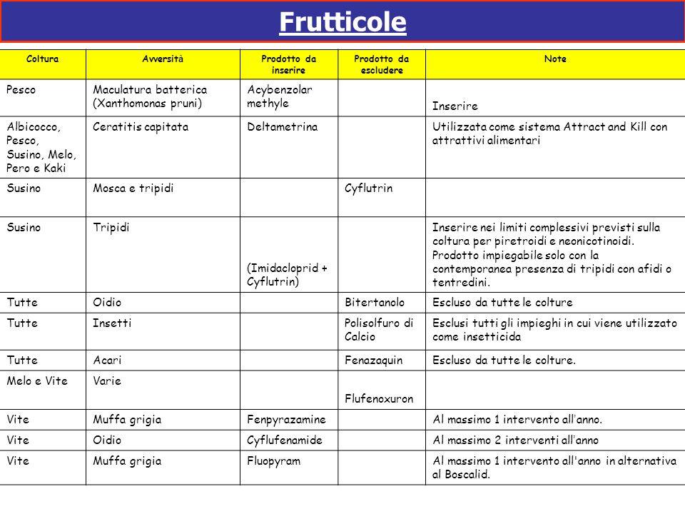 Frutticole ColturaAvversit à Prodotto da inserire Prodotto da escludere Note PescoMaculatura batterica (Xanthomonas pruni) Acybenzolar methyle Inserir