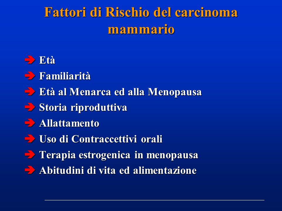Fattori di Rischio del carcinoma mammario Età Età Familiarità Familiarità Età al Menarca ed alla Menopausa Età al Menarca ed alla Menopausa Storia rip