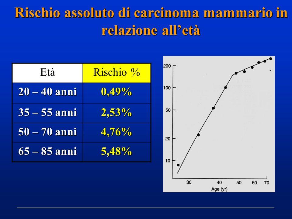 Rischio assoluto di carcinoma mammario in relazione alletà EtàRischio % 20 – 40 anni 0,49% 35 – 55 anni 2,53% 50 – 70 anni 4,76% 65 – 85 anni 5,48%