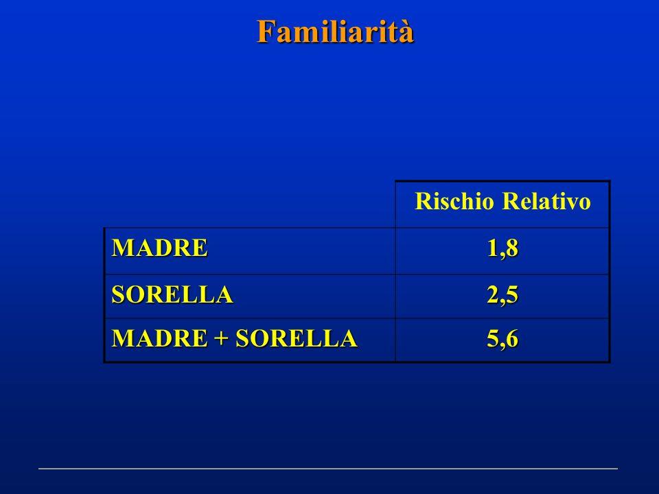 Familiarità Rischio Relativo MADRE1,8 SORELLA2,5 MADRE + SORELLA 5,6