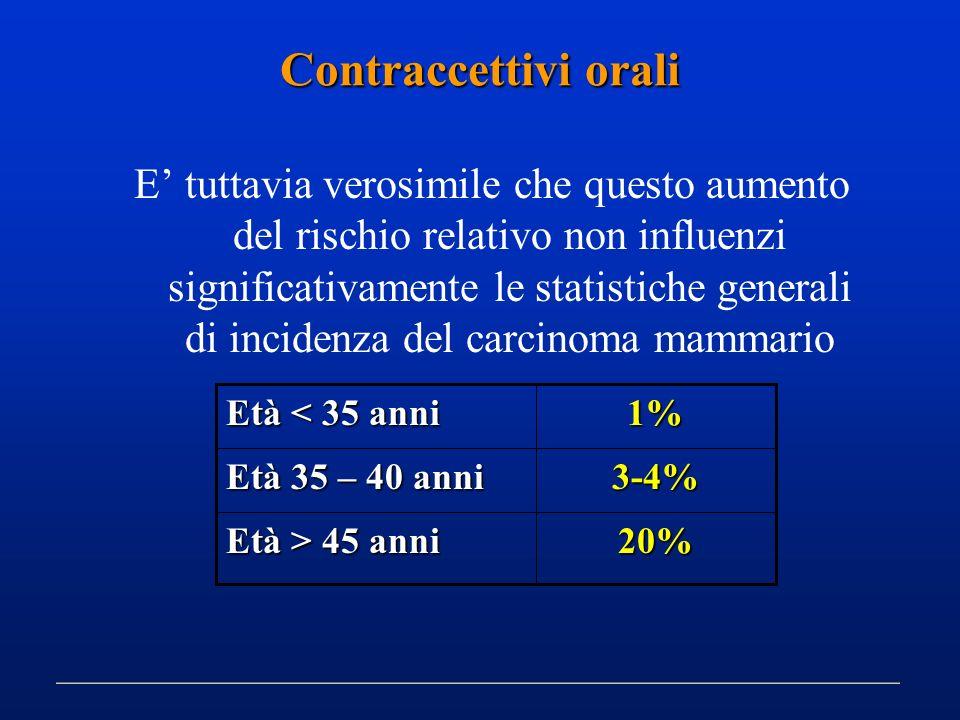 E tuttavia verosimile che questo aumento del rischio relativo non influenzi significativamente le statistiche generali di incidenza del carcinoma mamm