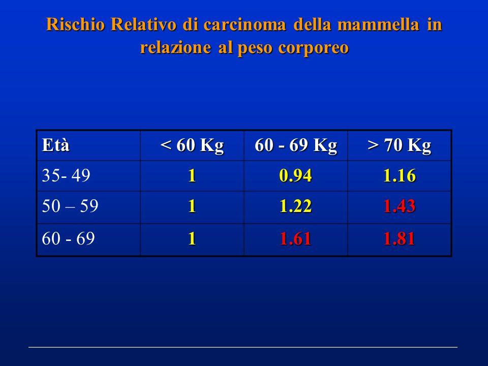 Rischio Relativo di carcinoma della mammella in relazione al peso corporeo Età < 60 Kg 60 - 69 Kg > 70 Kg 35- 4910.941.16 50 – 5911.221.43 60 - 6911.6