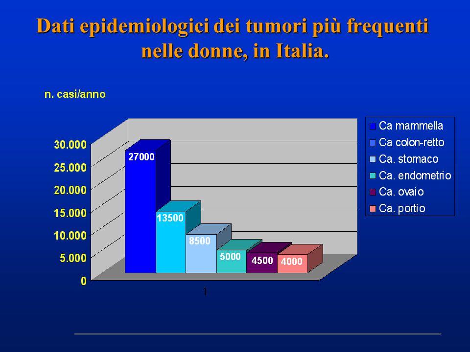 Dati epidemiologici dei tumori più frequenti nelle donne, in Italia.