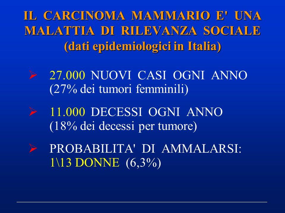 IL CARCINOMA MAMMARIO E' UNA MALATTIA DI RILEVANZA SOCIALE (dati epidemiologici in Italia) 27.000 NUOVI CASI OGNI ANNO (27% dei tumori femminili) 11.0
