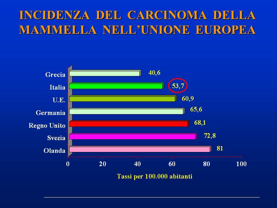 INCIDENZA DEL CARCINOMA DELLA MAMMELLA NELLUNIONE EUROPEA