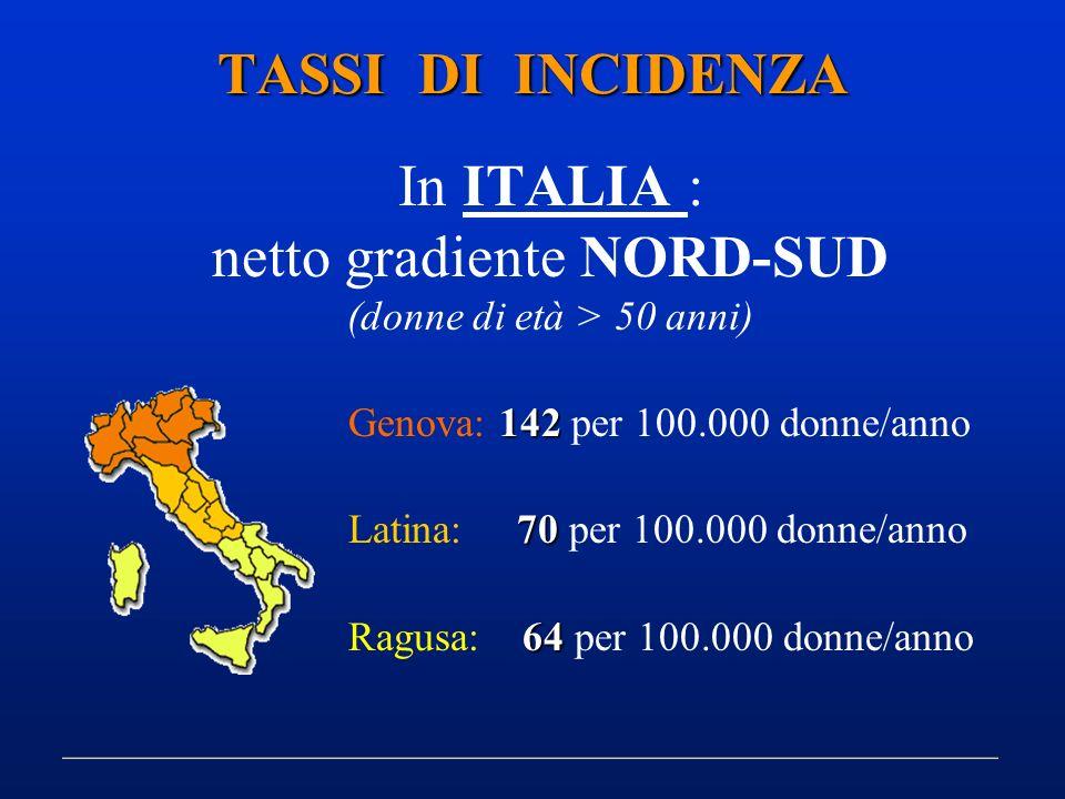 TASSI DI INCIDENZA In ITALIA : netto gradiente NORD-SUD (donne di età > 50 anni) 142 Genova: 142 per 100.000 donne/anno 70 Latina: 70 per 100.000 donn