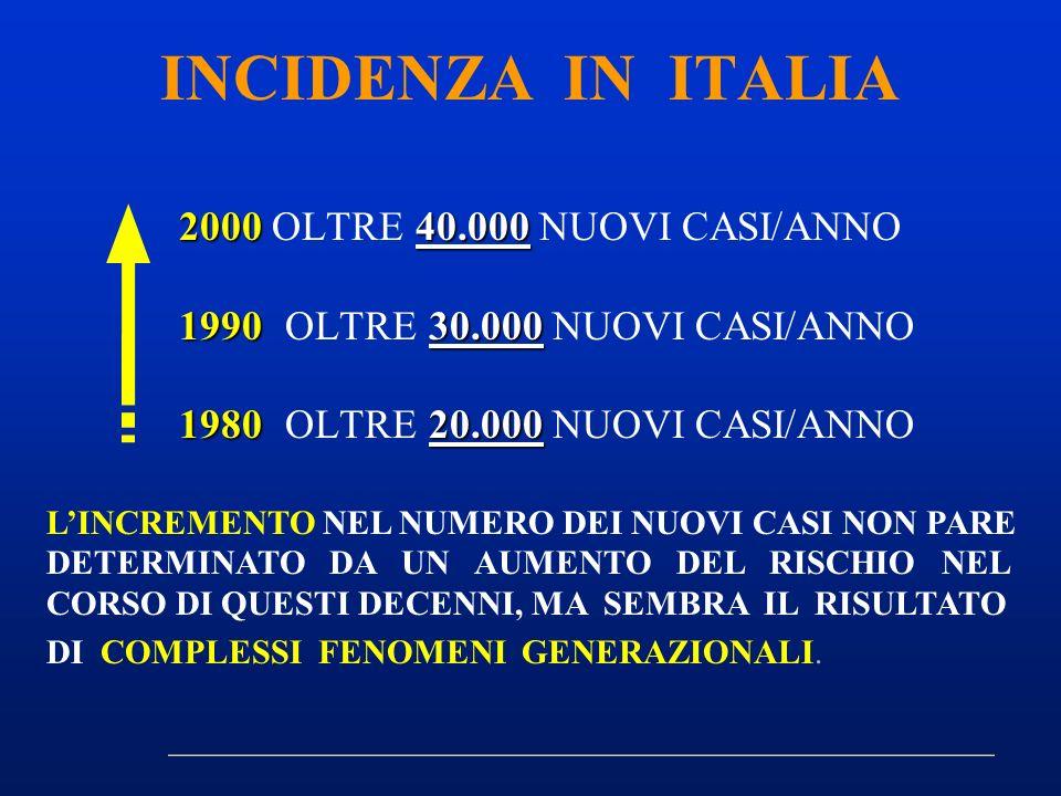 200040.000 2000 OLTRE 40.000 NUOVI CASI/ANNO 199030.000 1990OLTRE 30.000 NUOVI CASI/ANNO 198020.000 1980OLTRE 20.000 NUOVI CASI/ANNO INCIDENZA IN ITAL