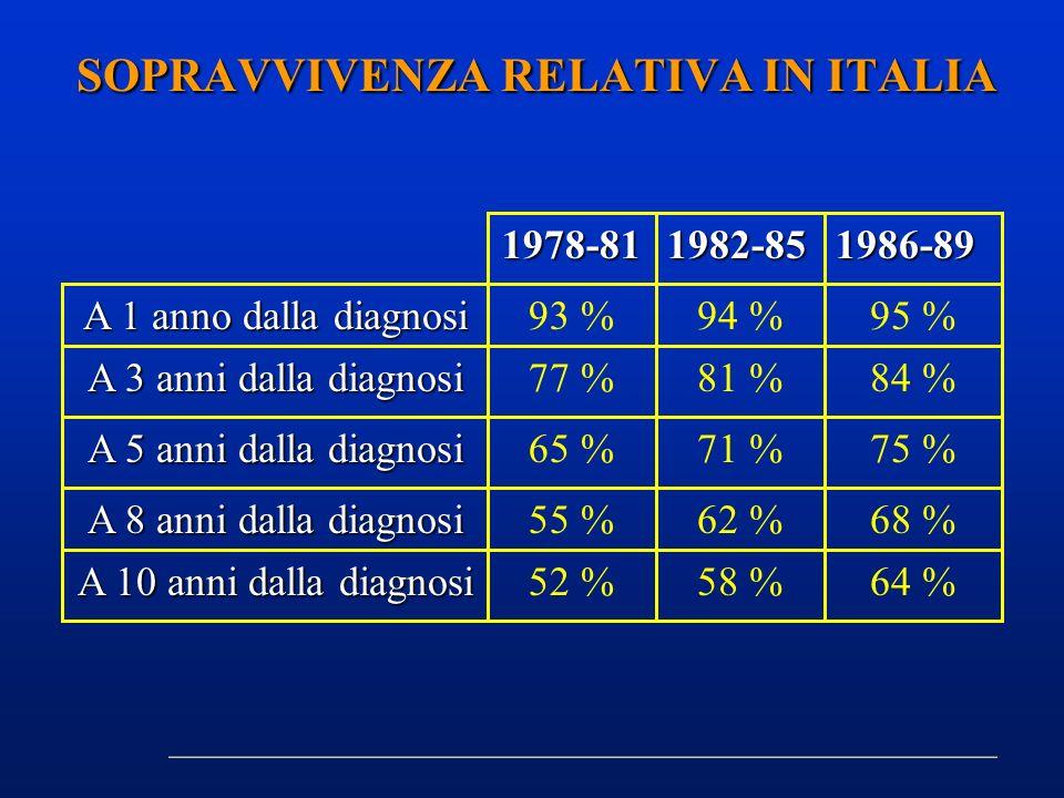 SOPRAVVIVENZA RELATIVA IN ITALIA 68 %62 %55 % A 8 anni dalla diagnosi 75 %71 %65 % A 5 anni dalla diagnosi 84 %81 %77 % A 3 anni dalla diagnosi 95 %94
