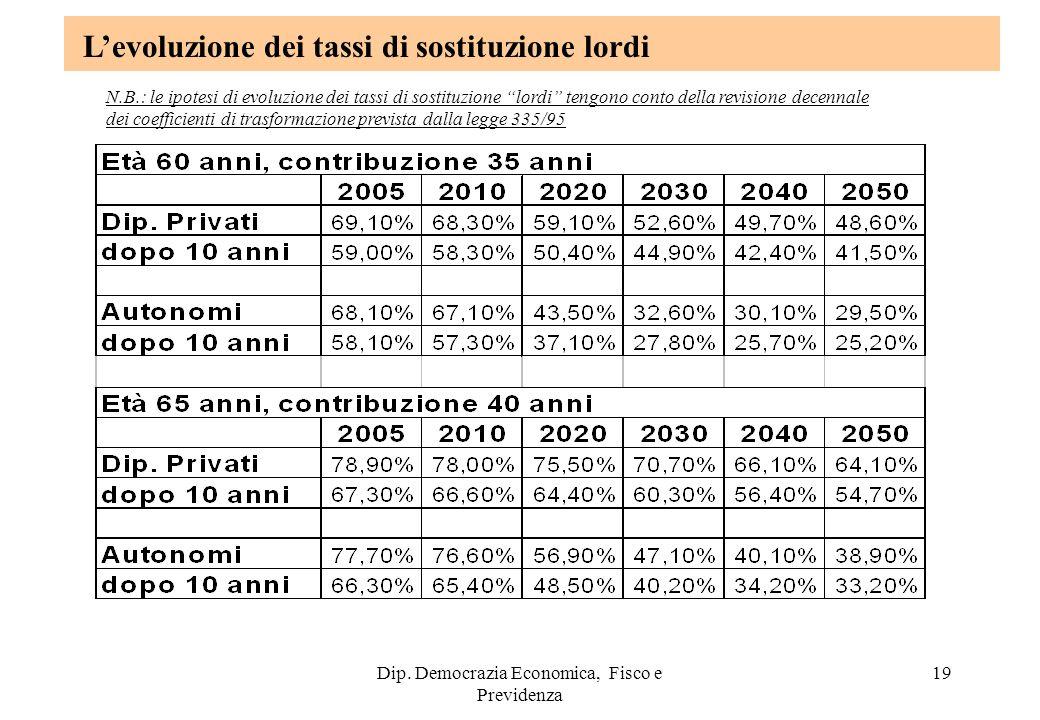 Dip. Democrazia Economica, Fisco e Previdenza 19 Levoluzione dei tassi di sostituzione lordi N.B.: le ipotesi di evoluzione dei tassi di sostituzione