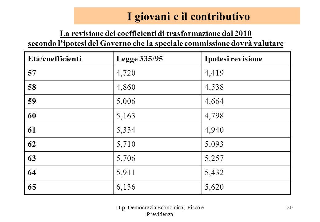 Dip. Democrazia Economica, Fisco e Previdenza 20 La revisione dei coefficienti di trasformazione dal 2010 secondo lipotesi del Governo che la speciale