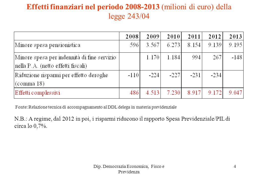 Dip. Democrazia Economica, Fisco e Previdenza 4 Fonte: Relazione tecnica di accompagnamento al DDL delega in materia previdenziale Effetti finanziari