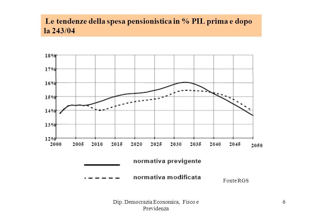 Dip. Democrazia Economica, Fisco e Previdenza 6 Le tendenze della spesa pensionistica in % PIL prima e dopo la 243/04 Fonte RGS