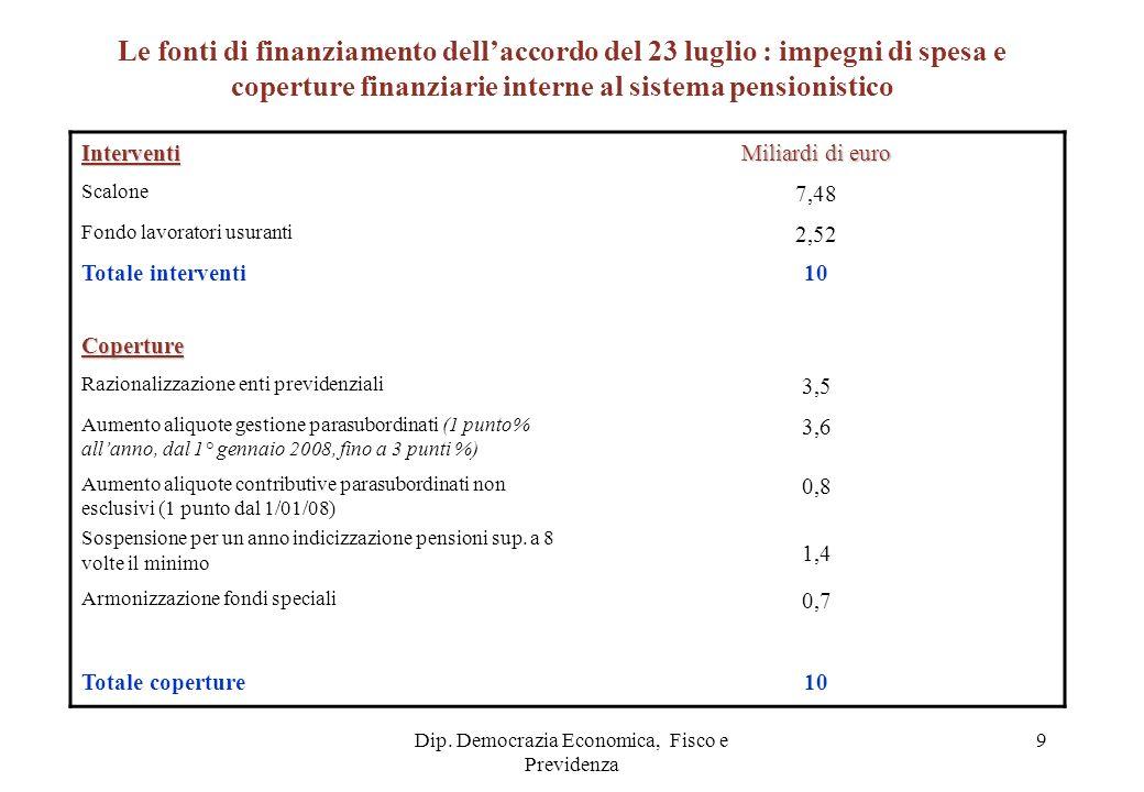 Dip. Democrazia Economica, Fisco e Previdenza 9 Interventi Miliardi di euro Scalone 7,48 Fondo lavoratori usuranti 2,52 Totale interventi10 Coperture