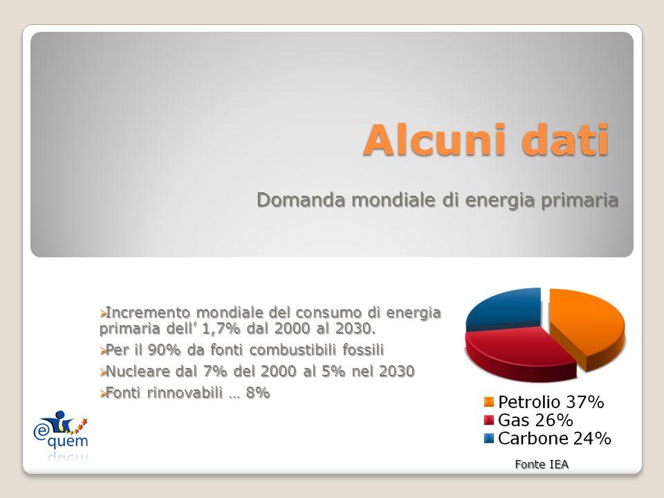 Alcuni dati Alcuni dati Domanda mondiale di energia primaria Incremento mondiale del consumo di energia primaria dell 1,7% dal 2000 al 2030.