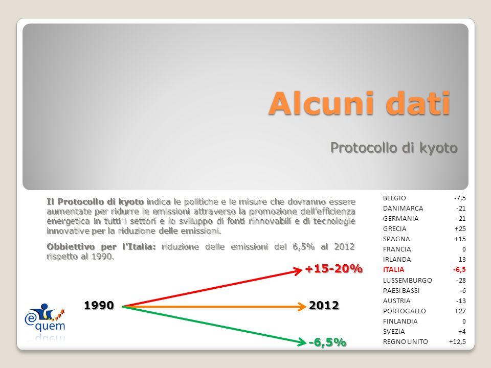 D.Lgs.192 e SMI Ep i Limite a Roma Valori EP i (KWh/m 2 a) D.Lgs.