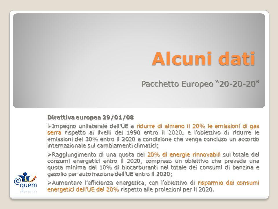 Alcuni dati Alcuni dati Pacchetto Europeo 20-20-20 Direttiva europea 29/01/08 Impegno unilaterale dellUE a ridurre di almeno il 20% le emissioni di ga