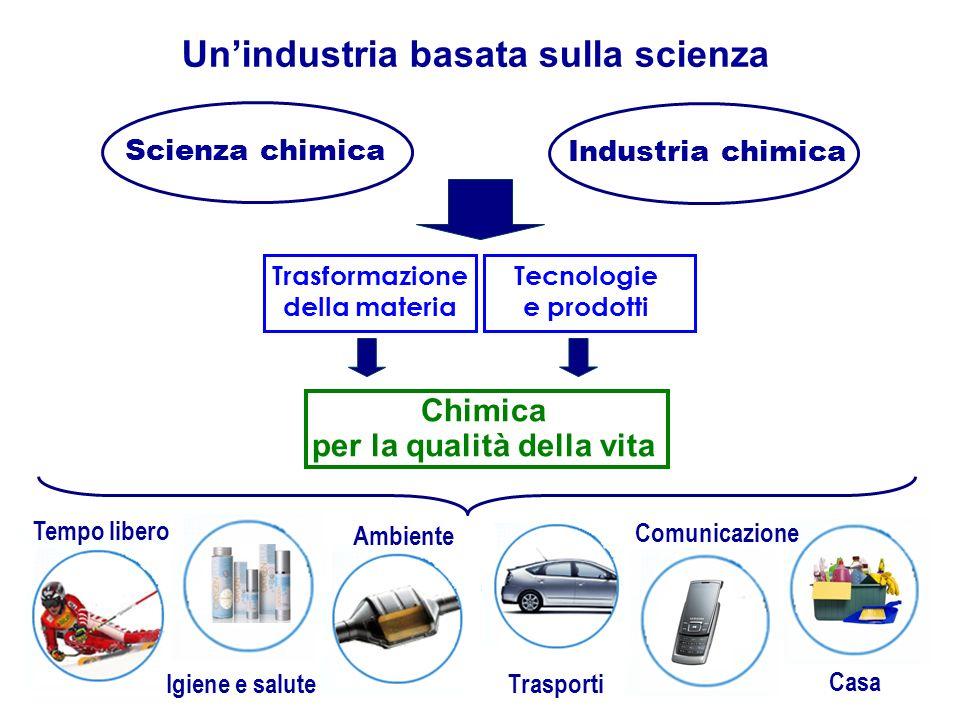 Chimica per la qualità della vita Scienza chimica Industria chimica Trasformazione della materia Tecnologie e prodotti Unindustria basata sulla scienza Ambiente Trasporti Comunicazione Casa Igiene e salute Tempo libero