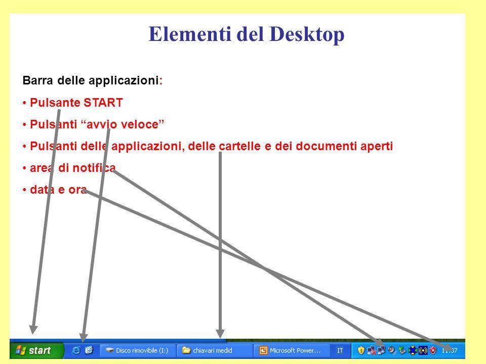 Elementi del Desktop Barra delle applicazioni: Pulsante START Pulsanti avvio veloce Pulsanti delle applicazioni, delle cartelle e dei documenti aperti area di notifica data e ora