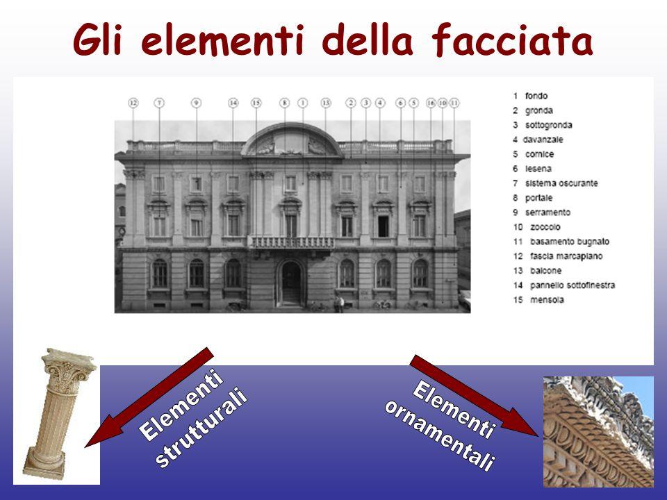 Elementi strutturali della facciata: Arco Pilastro Colonna Capitello Gronda Sottogronda Fondo Architrave Portale Basamento bugnato Zoccolo Balcone Portico Mensola