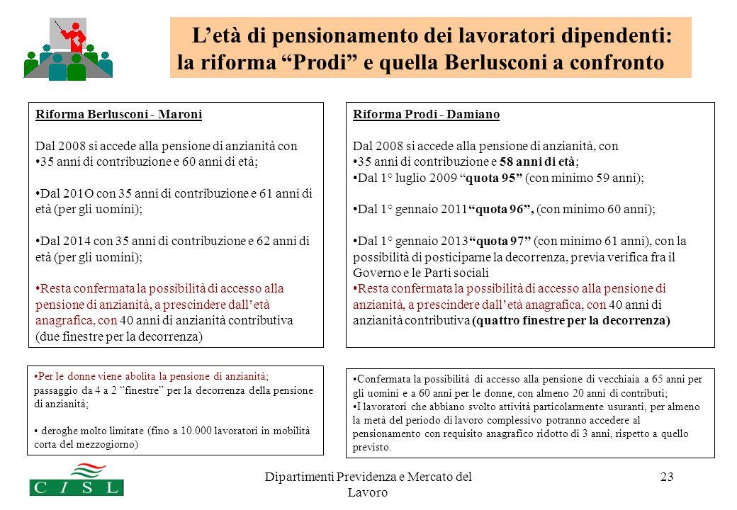 Dipartimenti Previdenza e Mercato del Lavoro 23 Riforma Berlusconi - Maroni Dal 2008 si accede alla pensione di anzianità con 35 anni di contribuzione e 60 anni di età; Dal 201O con 35 anni di contribuzione e 61 anni di età (per gli uomini); Dal 2014 con 35 anni di contribuzione e 62 anni di età (per gli uomini); Resta confermata la possibilità di accesso alla pensione di anzianità, a prescindere dalletà anagrafica, con 40 anni di anzianità contributiva (due finestre per la decorrenza) Riforma Prodi - Damiano Dal 2008 si accede alla pensione di anzianità, con 35 anni di contribuzione e 58 anni di età; Dal 1° luglio 2009 quota 95 (con minimo 59 anni); Dal 1° gennaio 2011quota 96, (con minimo 60 anni); Dal 1° gennaio 2013quota 97 (con minimo 61 anni), con la possibilità di posticiparne la decorrenza, previa verifica fra il Governo e le Parti sociali Resta confermata la possibilità di accesso alla pensione di anzianità, a prescindere dalletà anagrafica, con 40 anni di anzianità contributiva (quattro finestre per la decorrenza) Letà di pensionamento dei lavoratori dipendenti: la riforma Prodi e quella Berlusconi a confronto Per le donne viene abolita la pensione di anzianità; passaggio da 4 a 2 finestre per la decorrenza della pensione di anzianità; deroghe molto limitate (fino a 10.000 lavoratori in mobilità corta del mezzogiorno) Confermata la possibilità di accesso alla pensione di vecchiaia a 65 anni per gli uomini e a 60 anni per le donne, con almeno 20 anni di contributi; I lavoratori che abbiano svolto attività particolarmente usuranti, per almeno la metà del periodo di lavoro complessivo potranno accedere al pensionamento con requisito anagrafico ridotto di 3 anni, rispetto a quello previsto.