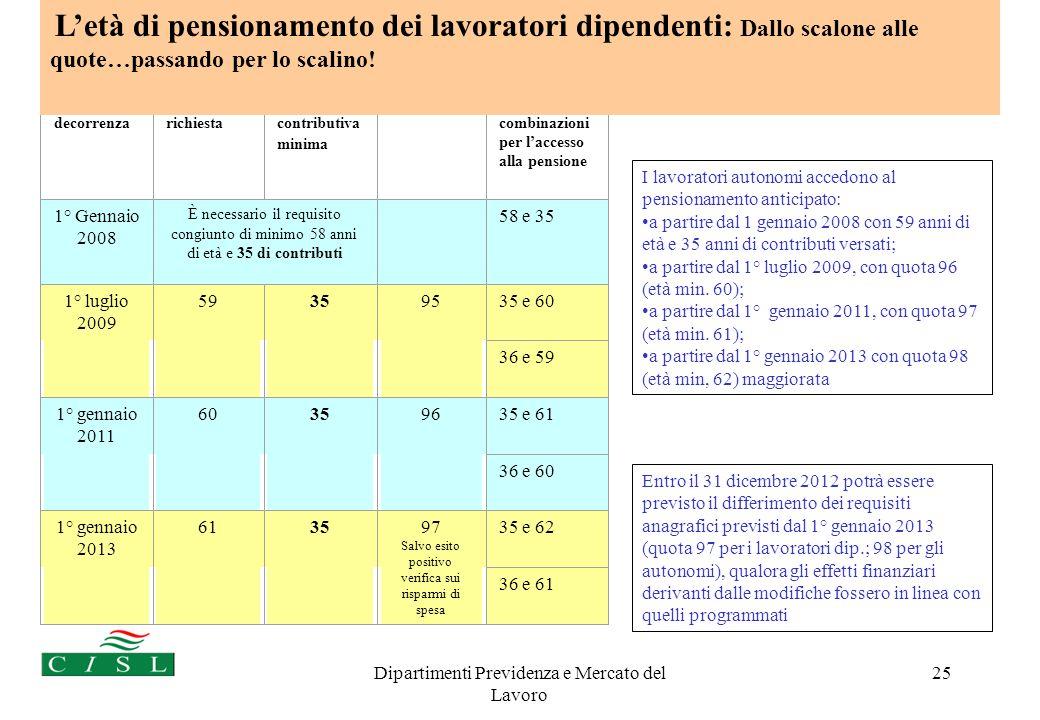 Dipartimenti Previdenza e Mercato del Lavoro 25 Data di decorrenza Età minima richiesta Anzianità contributiva minima quota Quota: combinazioni per la