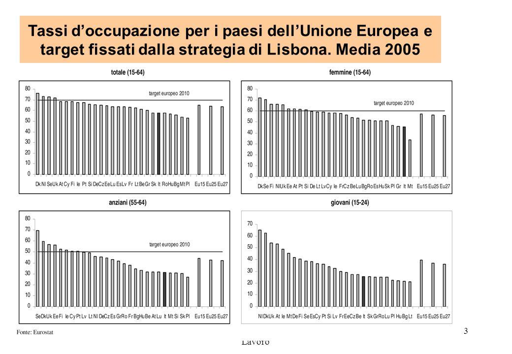 Dipartimenti Previdenza e Mercato del Lavoro 33 Tassi doccupazione per i paesi dellUnione Europea e target fissati dalla strategia di Lisbona. Media 2