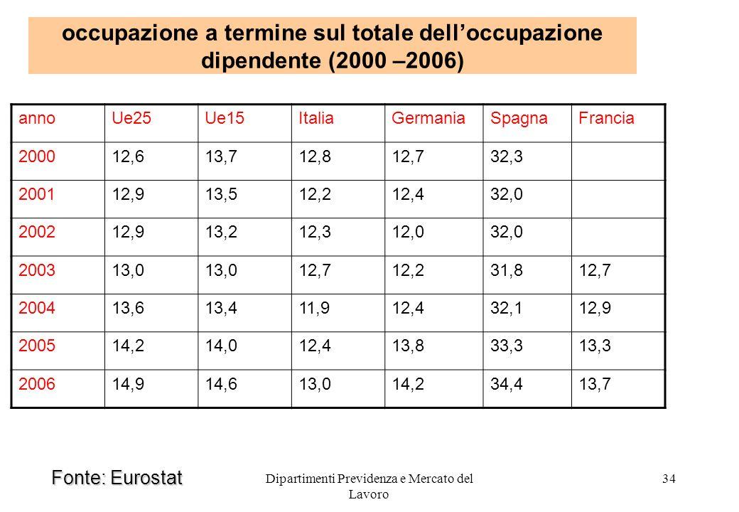 Dipartimenti Previdenza e Mercato del Lavoro 34 occupazione a termine sul totale delloccupazione dipendente (2000 –2006) annoUe25Ue15ItaliaGermaniaSpa