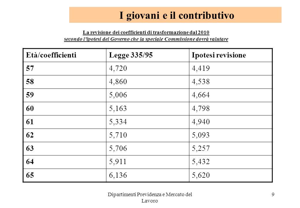 Dipartimenti Previdenza e Mercato del Lavoro 9 La revisione dei coefficienti di trasformazione dal 2010 secondo lipotesi del Governo che la speciale C