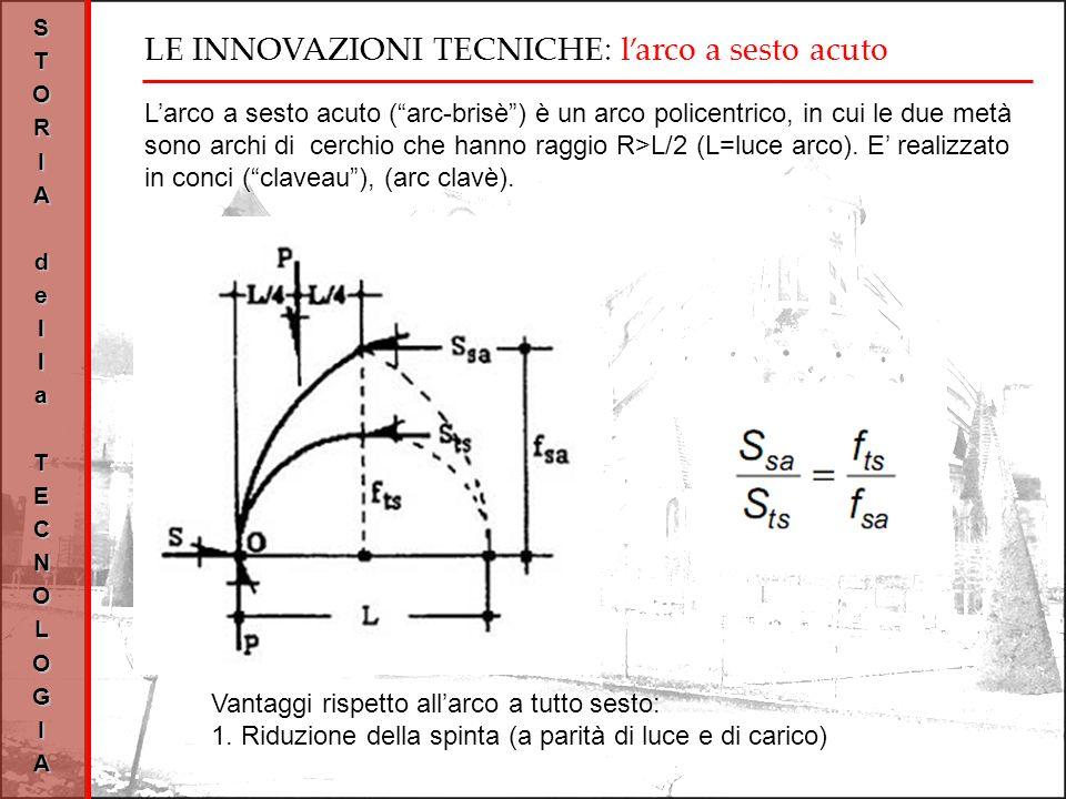 LE INNOVAZIONI TECNICHE: larco a sesto acuto STORIAdellaTECNOLOGIA Larco a sesto acuto (arc-brisè) è un arco policentrico, in cui le due metà sono archi di cerchio che hanno raggio R>L/2 (L=luce arco).
