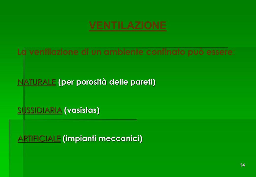14 VENTILAZIONE La ventilazione di un ambiente confinato può essere : NATURALE (per porosità delle pareti) SUSSIDIARIA (vasistas) ARTIFICIALE (impianti meccanici)