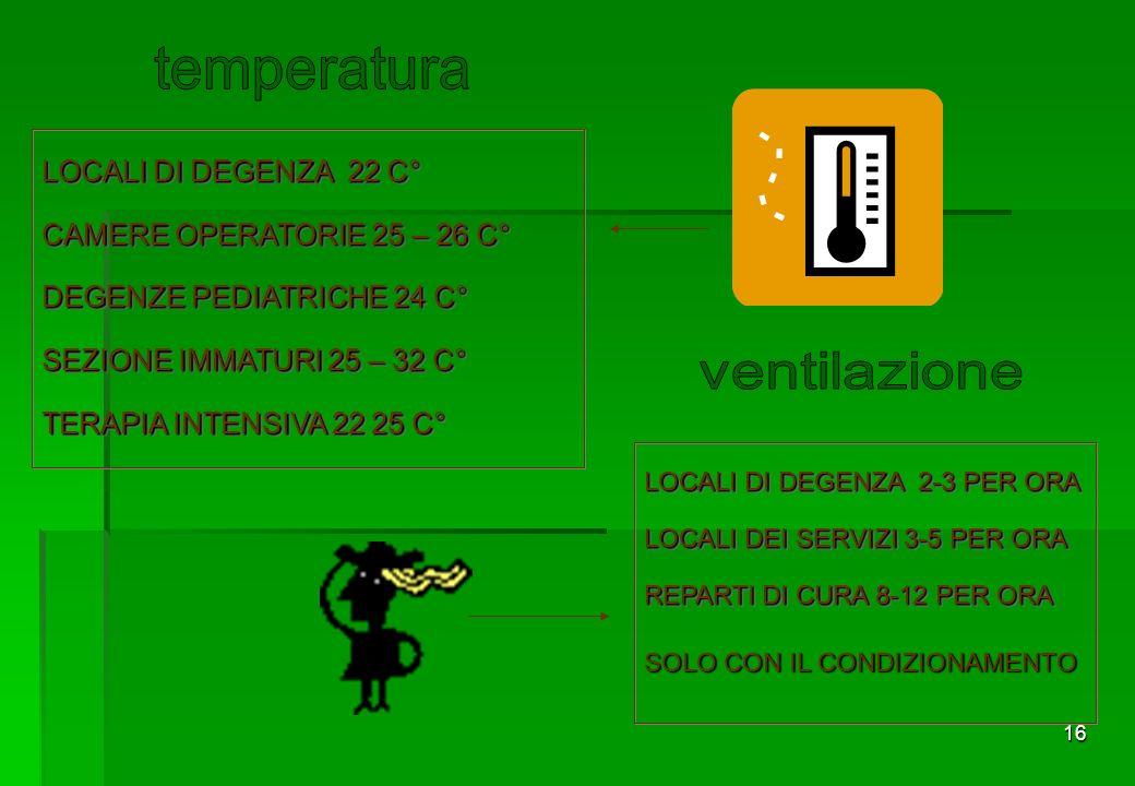 16 LOCALI DI DEGENZA 22 C° CAMERE OPERATORIE 25 – 26 C° DEGENZE PEDIATRICHE 24 C° SEZIONE IMMATURI 25 – 32 C° TERAPIA INTENSIVA 22 25 C° LOCALI DI DEGENZA 22 C° CAMERE OPERATORIE 25 – 26 C° DEGENZE PEDIATRICHE 24 C° SEZIONE IMMATURI 25 – 32 C° TERAPIA INTENSIVA 22 25 C° LOCALI DI DEGENZA 2-3 PER ORA LOCALI DEI SERVIZI 3-5 PER ORA REPARTI DI CURA 8-12 PER ORA LOCALI DI DEGENZA 2-3 PER ORA LOCALI DEI SERVIZI 3-5 PER ORA REPARTI DI CURA 8-12 PER ORA SOLO CON IL CONDIZIONAMENTO