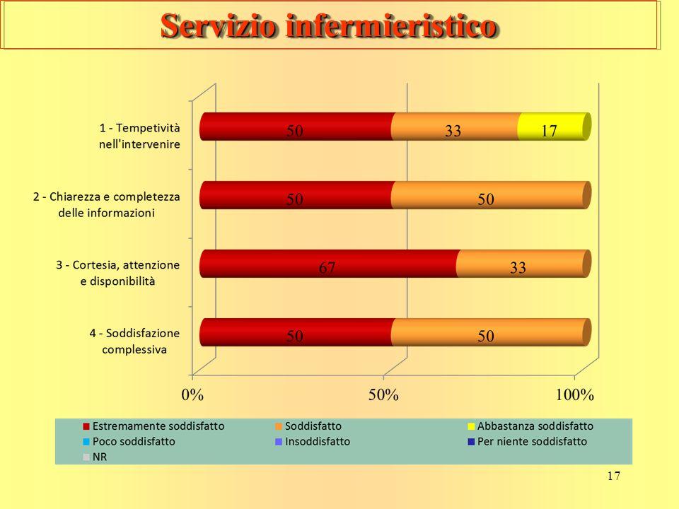 17 Servizio infermieristico