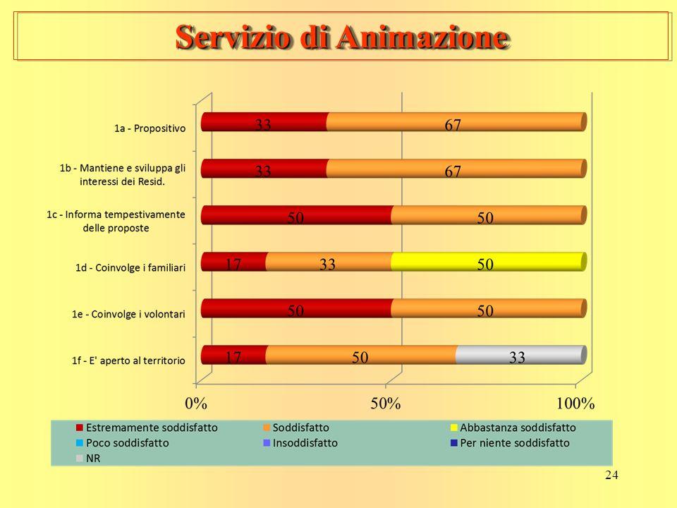 24 Servizio di Animazione