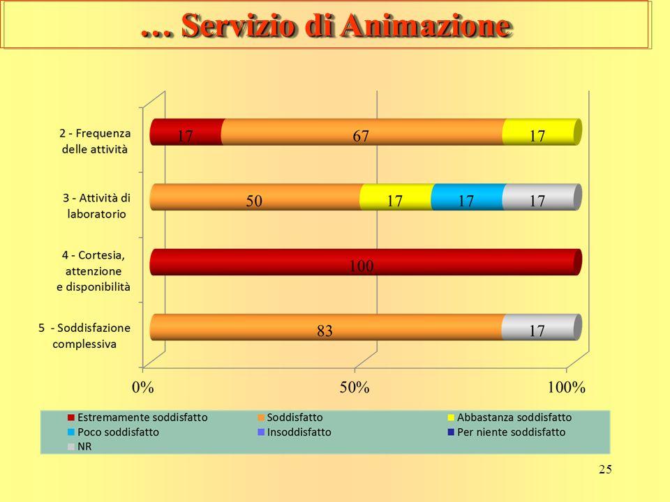 25 … Servizio di Animazione