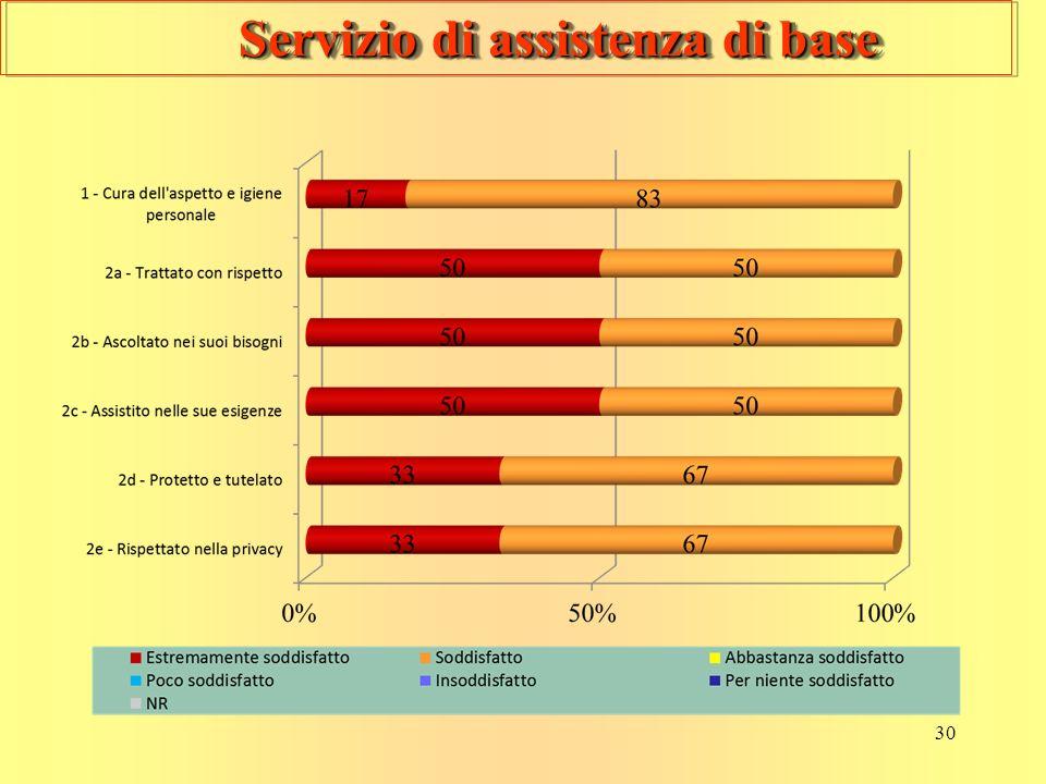 30 Servizio di assistenza di base Servizio di assistenza di base