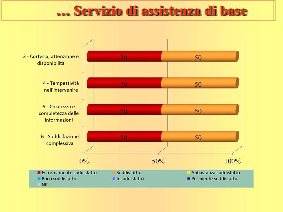 … Servizio di assistenza di base … Servizio di assistenza di base