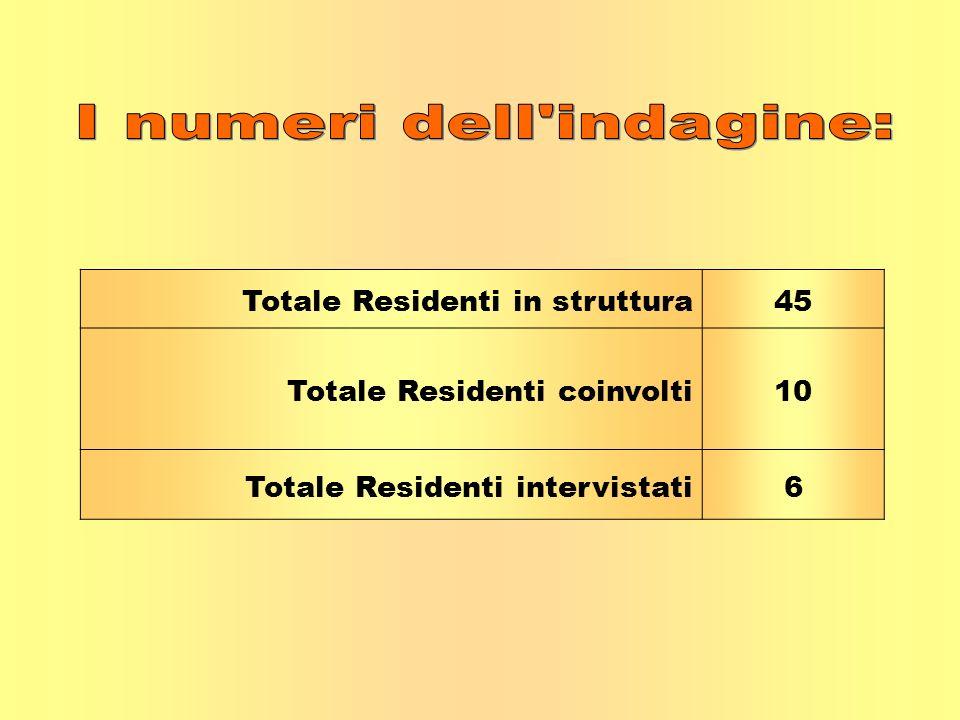 Totale Residenti in struttura45 Totale Residenti coinvolti10 Totale Residenti intervistati6