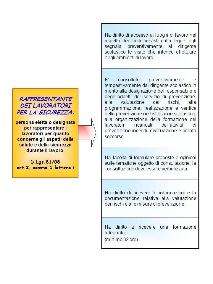 RAPPRESENTANTE DEI LAVORATORI PER LA SICUREZZA: persona eletta o designata per rappresentare i lavoratori per quanto concerne gli aspetti della salute