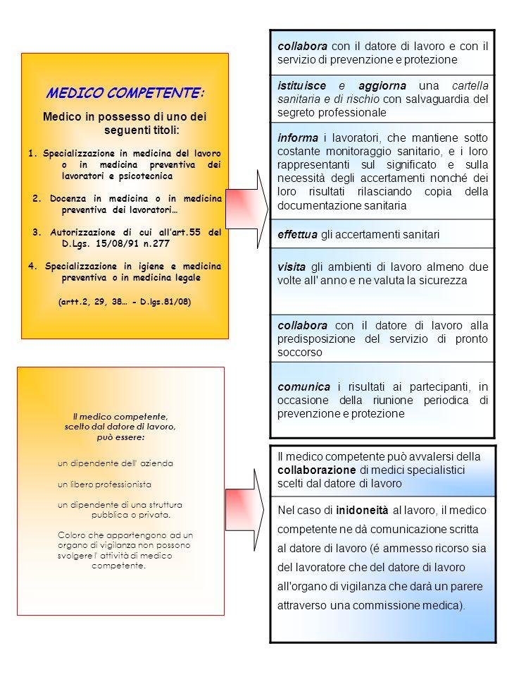 MEDICO COMPETENTE: Medico in possesso di uno dei seguenti titoli: 1. Specializzazione in medicina del lavoro o in medicina preventiva dei lavoratori e
