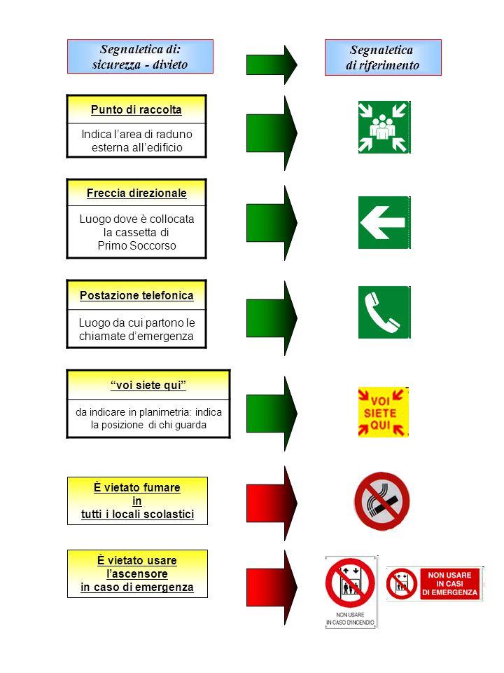 Segnaletica di: sicurezza - divieto Segnaletica di riferimento Punto di raccolta Indica larea di raduno esterna alledificio Freccia direzionale Luogo
