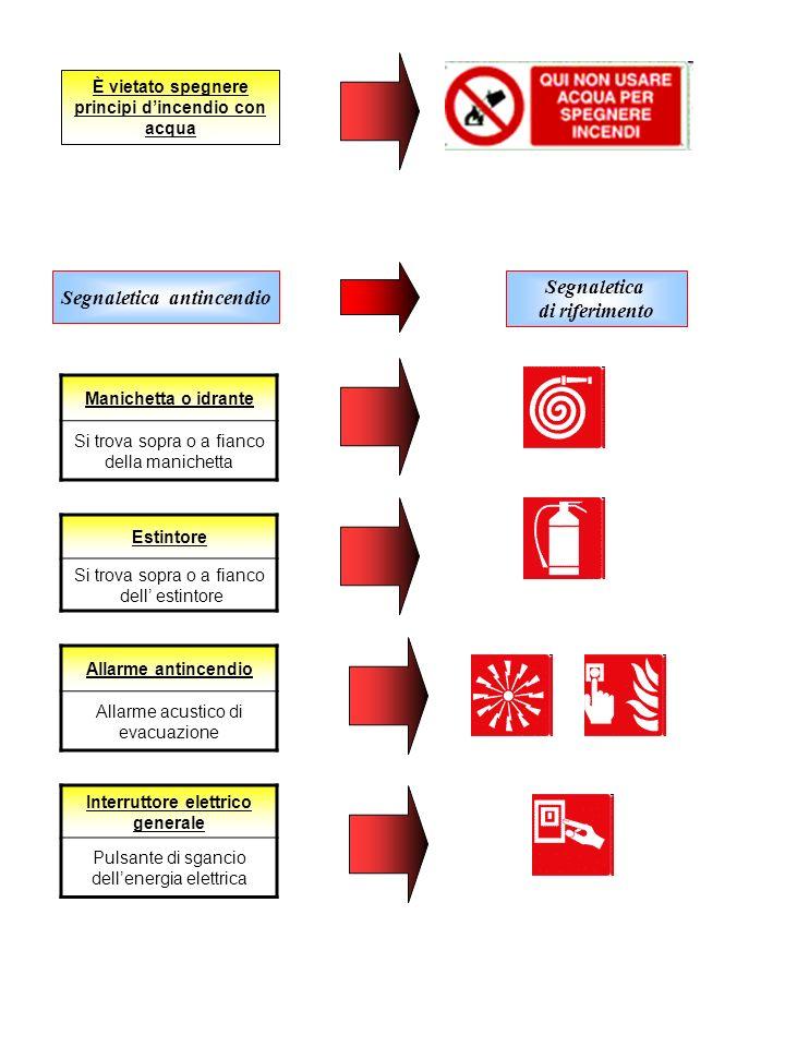 Manichetta o idrante Si trova sopra o a fianco della manichetta Estintore Si trova sopra o a fianco dell estintore Allarme antincendio Allarme acustic
