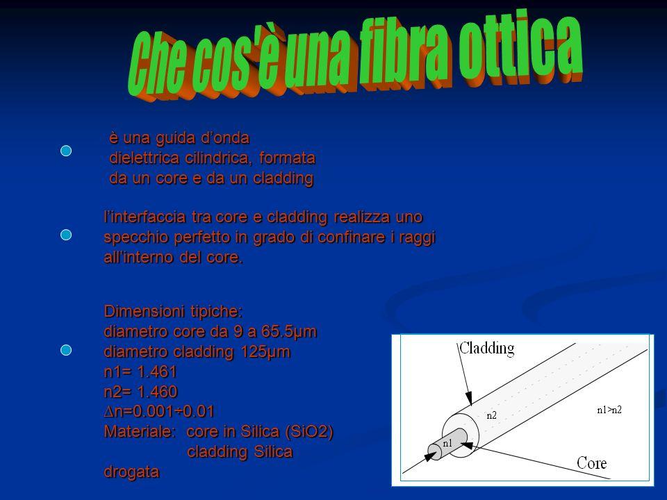Quindi le fibre ottiche sono filamenti di materiale vetroso, realizzati in modo da poter condurre la luce.Sono normalmente disponibili sotto forma di cavi.