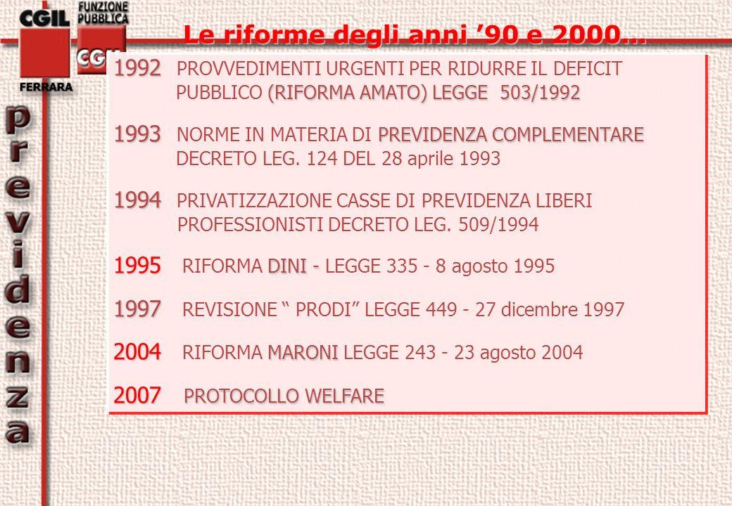 Le riforme degli anni 90 e 2000… Le riforme degli anni 90 e 2000… 1992 (RIFORMA AMATO) LEGGE 503/1992 1992 PROVVEDIMENTI URGENTI PER RIDURRE IL DEFICIT PUBBLICO (RIFORMA AMATO) LEGGE 503/1992 1993 PREVIDENZA COMPLEMENTARE 1993 NORME IN MATERIA DI PREVIDENZA COMPLEMENTARE DECRETO LEG.