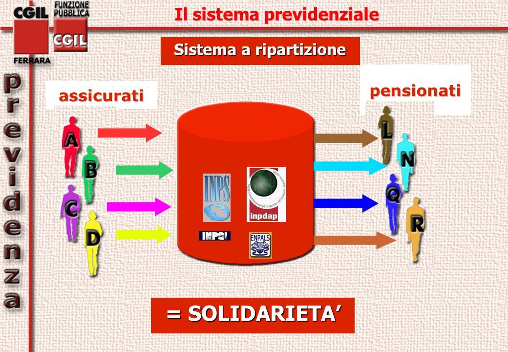 Sistema a ripartizione assicurati = SOLIDARIETA Il sistema previdenziale pensionati