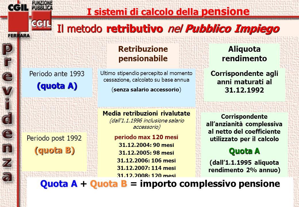 I sistemi di calcolo della pensione Il metodo retributivo nel Pubblico Impiego Retribuzione pensionabile Aliquota rendimento Periodo ante 1993 (quota A) Ultimo stipendio percepito al momento cessazione, calcolato su base annua (senza salario accessorio) Corrispondente agli anni maturati al 31.12.1992 Media retribuzioni rivalutate (dall1.1.1996 inclusione salario accessorio) periodo max 120 mesi 31.12.2004: 90 mesi 31.12.2005: 98 mesi 31.12.2006: 106 mesi 31.12.2007: 114 mesi 31.12.2008: 120 mesi Corrispondente allanzianità complessiva al netto del coefficiente utilizzato per il calcolo Quota A (dall1.1.1995 aliquota rendimento 2% annuo) Quota A Quota B Quota A + Quota B = importo complessivo pensione Periodo post 1992 (quota B)